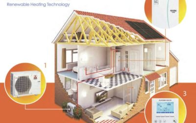 Ecodan: Sustainable Efficiency in Central Heating and Hot Water